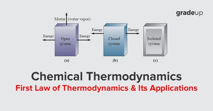 first law of thermodynamics and its applications