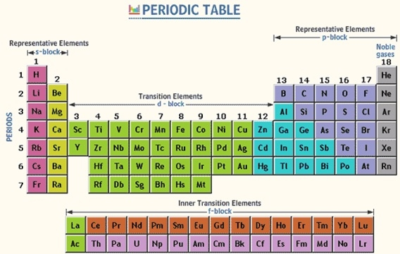 the main features of the present form of the periodic table are - Periodic Table Law
