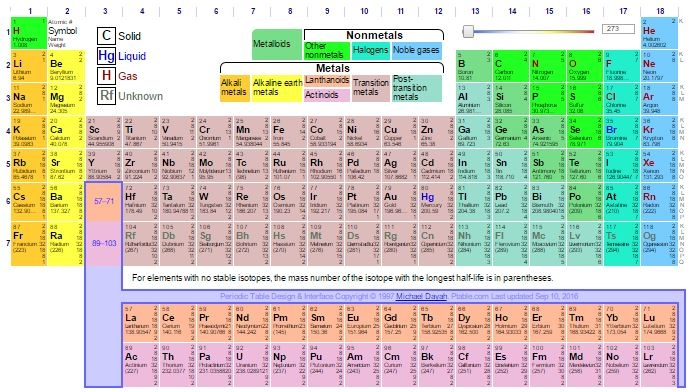 Mnemonics to learn modern periodic table urtaz Choice Image