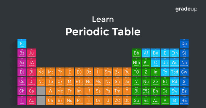 Mnemonics to learn modern periodic table urtaz