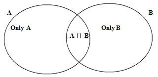 Set theory venn diagrams concept important formulas if the value of a union b is to be calculated from the diagram the sum of these 3 values given inside the diagram will give ab because one part ccuart Gallery