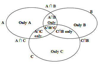 Set theory venn diagrams concept important formulas a sample of 1000 persons with reference to their knowledge of english french and german the results of the survey are presented in the diagram below ccuart Image collections