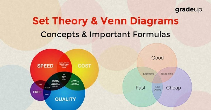 Set Theory Venn Diagrams Concept Important Formulas