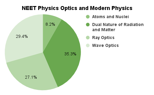 Chapter Wise Weightage for NEET Physics 2019
