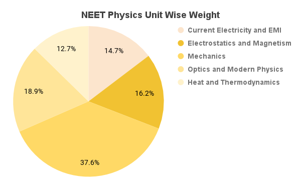 how to study physics for neet 2018