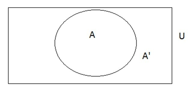 cat 2017 important topics in logical reasoning  venn diagrams