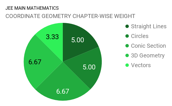 JEE Main Mathematics Chapter Wise Weightage