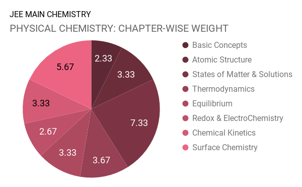 Chapter Wise Weightage of Chemistry for JEE Main