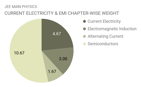 JEE Main Physics Chapter Wise Weightage