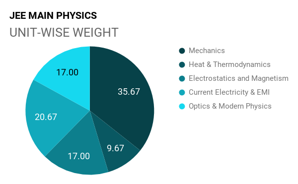 JEE Main Physics Chapter Wise Weightage – MyPrivateGuru