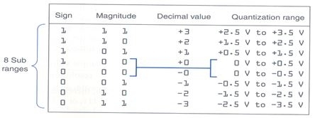 Types of Modulation & Demodulation Study Notes for