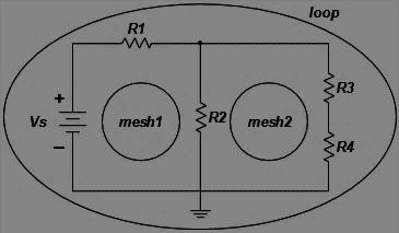 Network Equation & Solution Methods