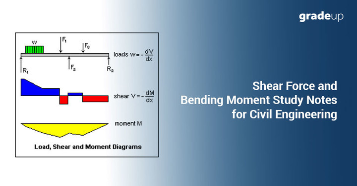shear force and bending moment diagrams study notes for