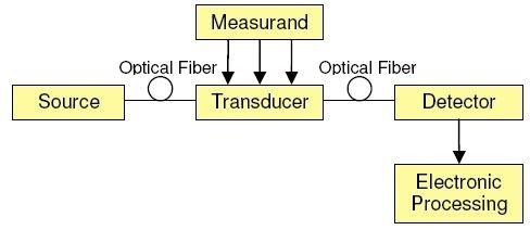 Basic of Fibre Optics Sensing Study Notes for