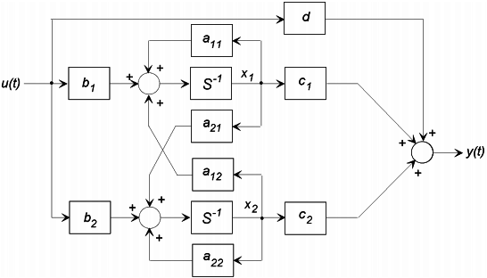 block diagram from state space state space analysis study notes for ee ec electrical engg  state space analysis study notes for ee