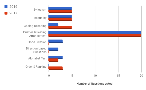 order and ranking via matracies