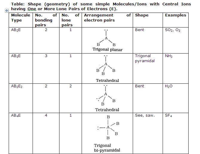 Gradeup chemistry notes pdf