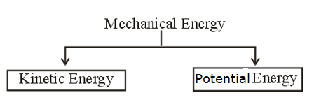Work, Energy, and Power Notes for IIT JEE, Download PDF!