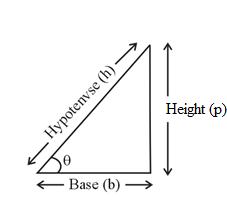 Trigonometric Formula & Equations: Notes for JEE 2020