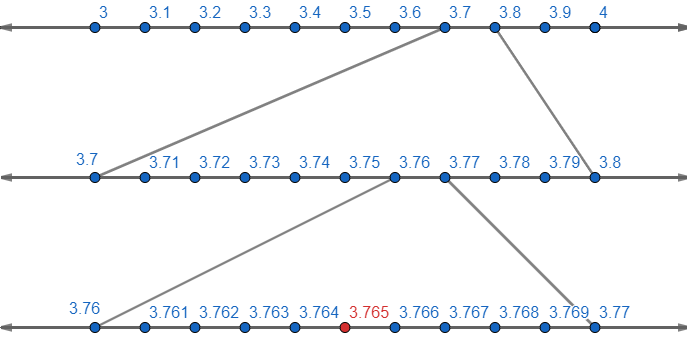 EX 1 4 Q1 Visualize 3 765 on the number line, using