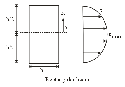 Bending ,Shear and Combined Stresses Study Notes for Mechanical
