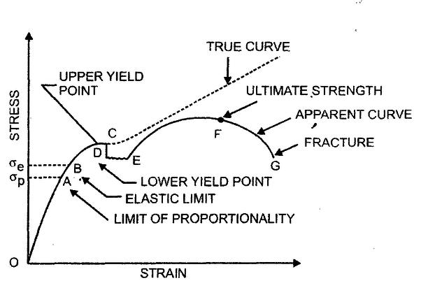 Awe Inspiring Stress And Strain Study Notes For Mechanical Engineering Wiring Digital Resources Bemuashebarightsorg