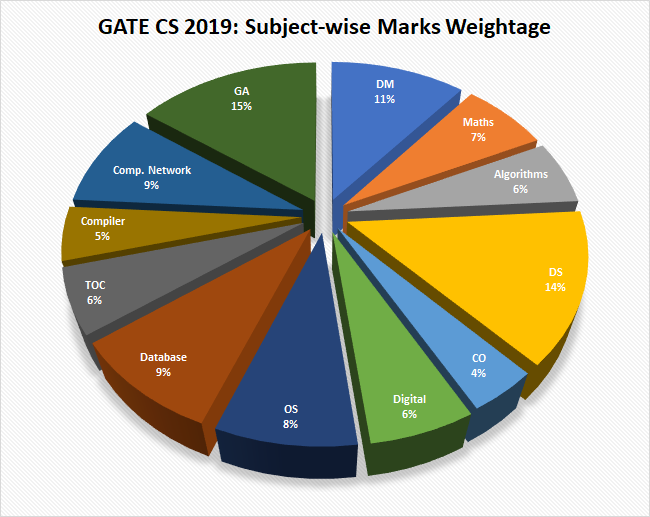 GATE 2019 CSE Paper Analysis: Questions asked in the Exam