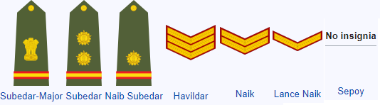 Ranks of Indian Army, Navy & Air Force, Army Ranks and Insignia