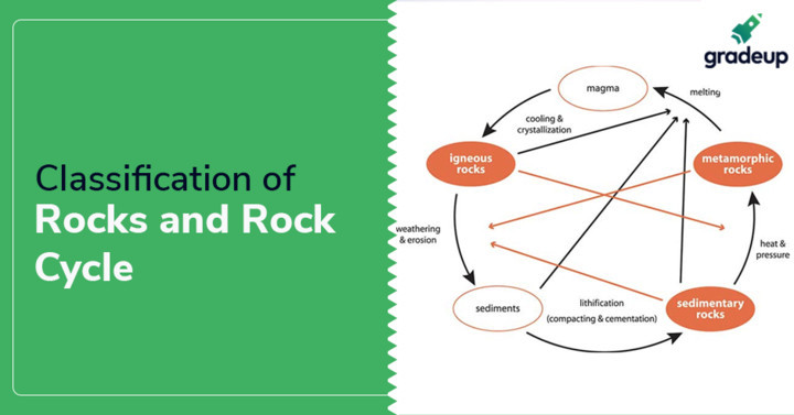 Classification of Rocks and Rock Cycle