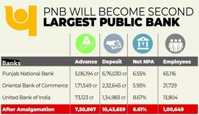 List of Merger of Public Sector Banks in India 2019