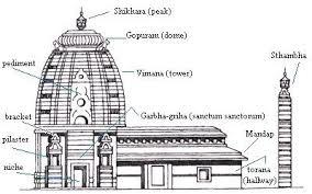 Nagar Architecture