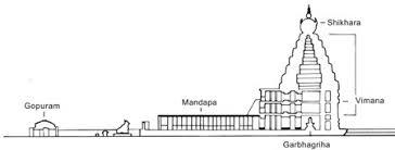 Dravida Architecture