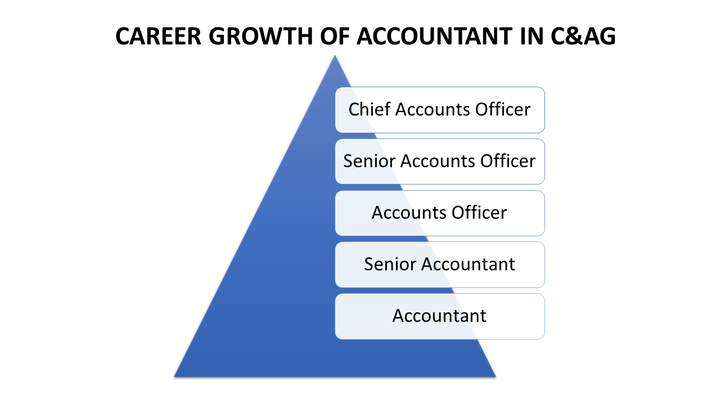 Career Growth of Accountant in C&AG