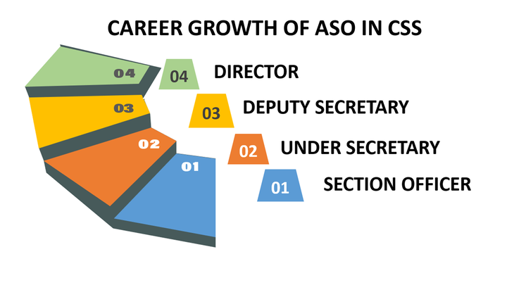 SSC CGL Career growth of ASO in CSS