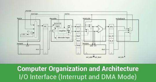 Calendar Organization Quiz : I o interface interrupt and dma mode